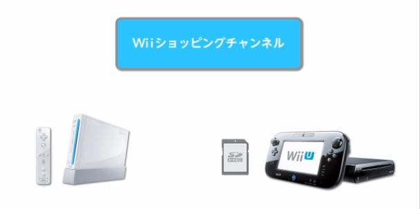 Transferencia de archivos entre Wii y WiiU. El control parental, configuración.