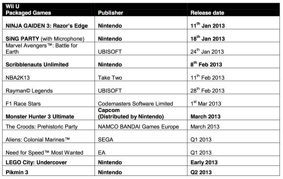 Fecha lanzamiento fisicos WiiU 2013